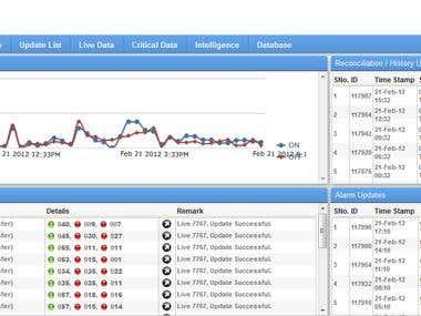 BTS Monitoring System