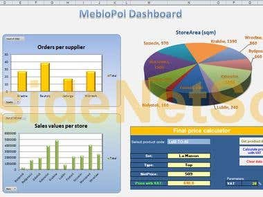 Order system Managerial Dashboard