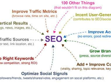 SEO Work Plan