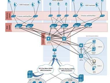Network design using Cisco 3 layer model