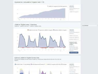 Traffic generieren - Seo verbessern über FB Fanpage und News