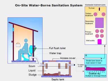Sanitary design