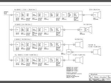 Radar Emulator for X,Ku,K,Ka bands