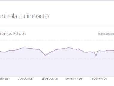 KPI redes sociales
