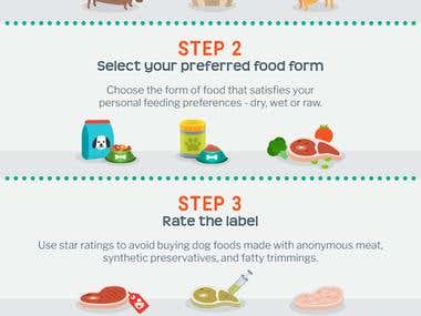 What's the best dog food? Infographic