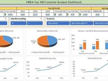 Interactive Customer Analysis Dashboard