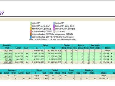 MariaDB Database Clustering
