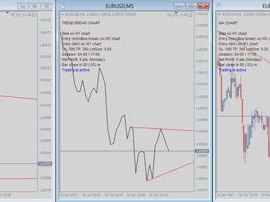 Multi-chart MTF trendline break trading system