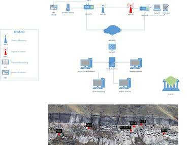 Micro climate monitoring