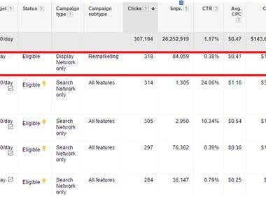 PPC Adwords account set up/management