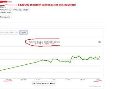 Keyword ranking for very very difficult keyword