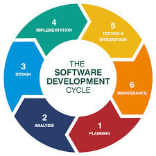 System Development Lif Cycle