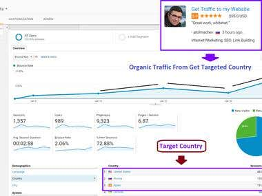 Organic Traffic from - USA, Russia, Spain
