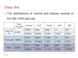 KDD cup data> Intrusion detection and classification