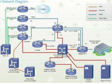 Networking Design