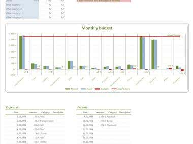 Monthy budget summary