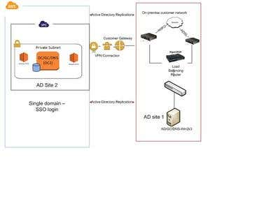 AWS -AD solution