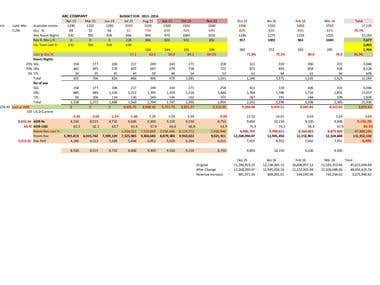 SALES BUDGET AND FORECAST