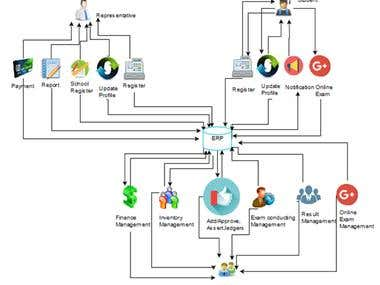 Competative Exam Managment (ERP)