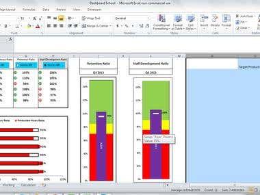 Dashboard for KPIs of a nursery school