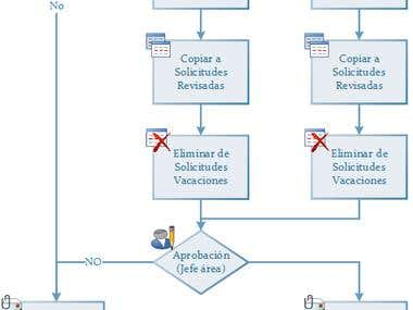 WorkFlow with SharePoint , SP Designer, Infopath, Visio