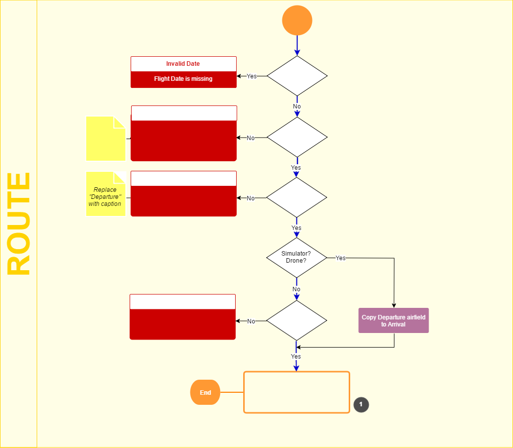 Flowchart created using an opensource app