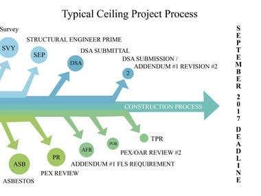 Photoshop - Process Diagram