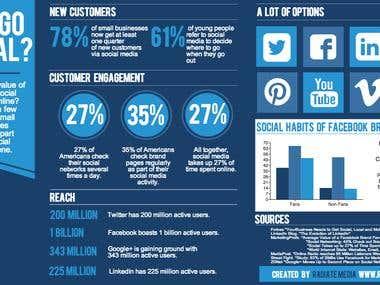 I am expert in Social Media Marketing
