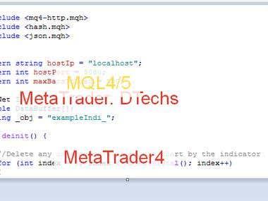 MetaTrader Indicator