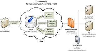 Postfix and IMAP