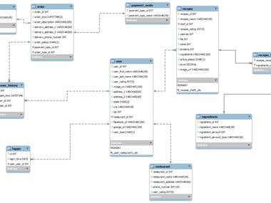 Mobile App Database Design