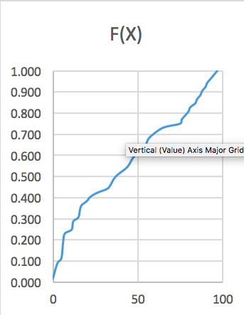 Math Graph on Excel