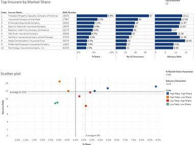 Tableau - Insurance Market Share Quadrant Analysis
