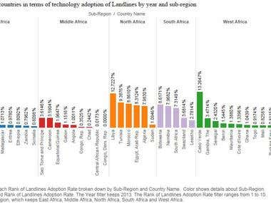 Tableau - Landline and Internet Adoption in African countrie