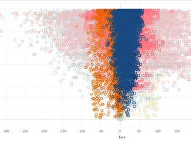 Tableau - Bull Research Data Analysis & Visualisation