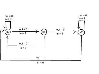 Digital Circuit Design