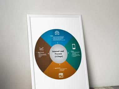 Process Wheel Poster Design