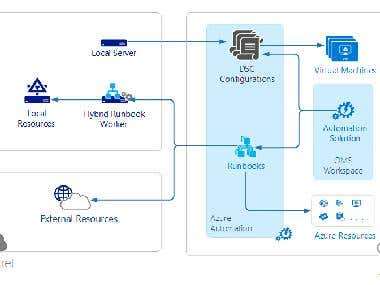 Zero touch deployment of Azure OMS