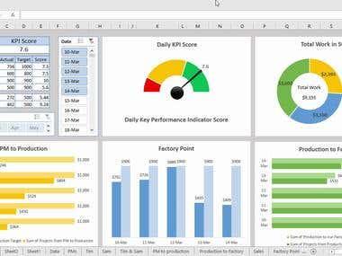 Excel Data Visualization KPI Dashboar