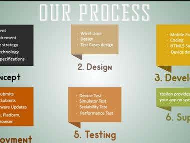Process to design