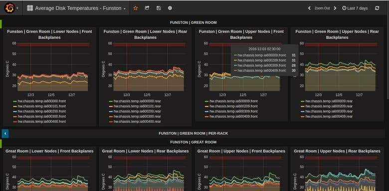 How To Use Grafana With Kafka