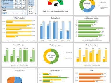 KPI Dashboard with KPI Score Table.