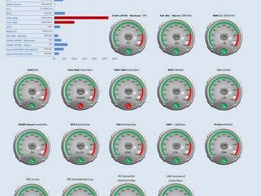 KPI Dashboard Gauges with Drop Down List.