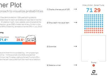 Election winner Predection with Tableau