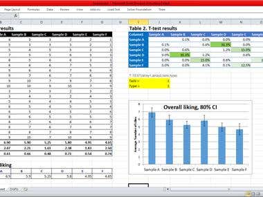 Statistics: A sample of Excel work