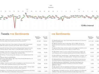 Sentiment Mining in Finance