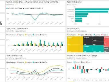 Microsoft Power BI - Sales and Marketing