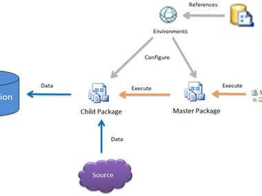 pCM SSIS Packages