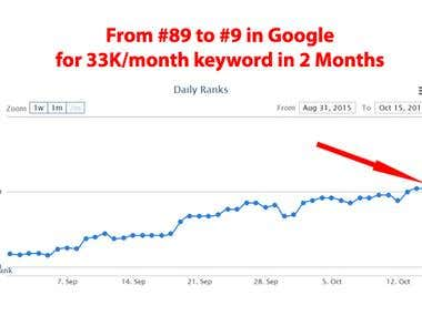 From 89 to 9th Result in Google on 33,000 searches/m keyword