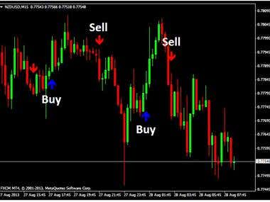 Metatrader Indicator Development